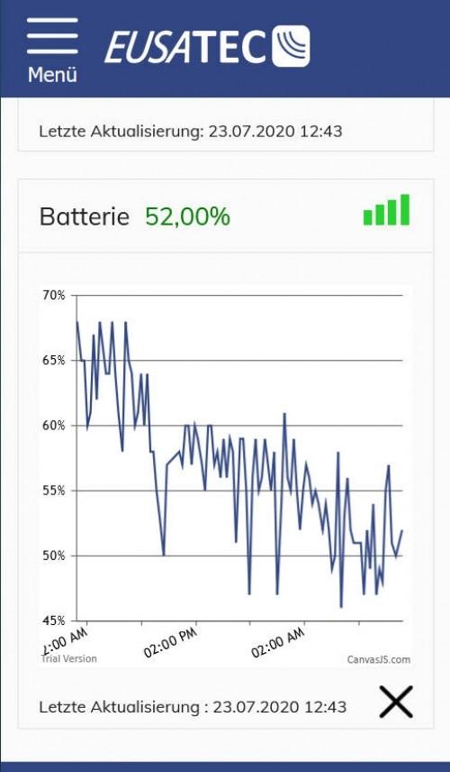 EUSATEC IoT Batterie Monitoring, Entladekurve